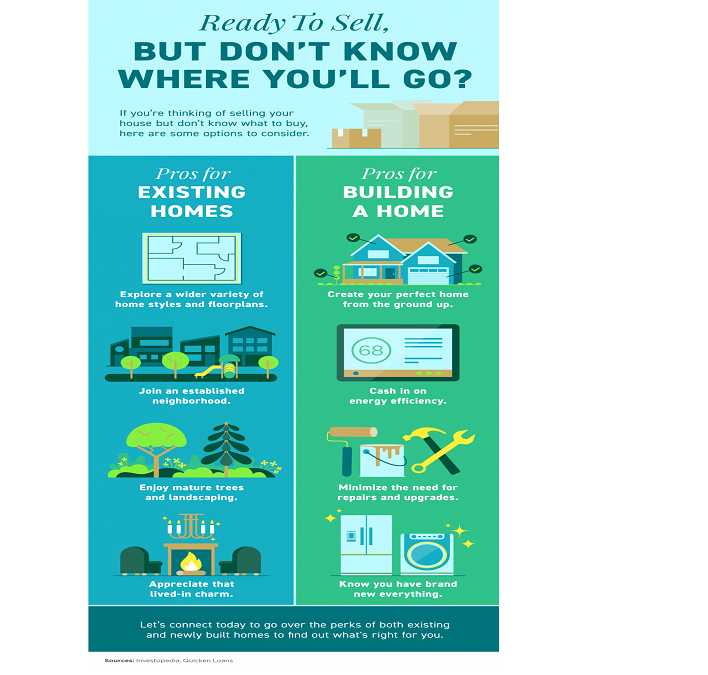 Ready To Sell, but Don't Know Where You'll Go? [INFOGRAPHIC]